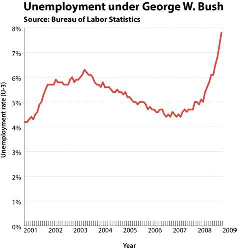 average unemployment under bush average unemployment under bush new style for 2016 2017