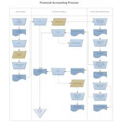 Professional Floor Plan Software swim lane flowchart financial accounting