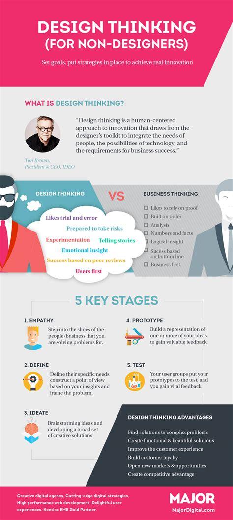 design thinking marketing design thinking infographic smbclix