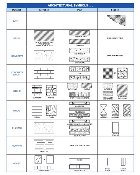 architectural symbols printable http www atperesources
