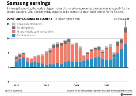 samsung yearly revenue chip the block samsung topples intel as leading computer chip maker