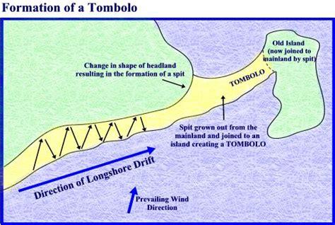 diagram of a tombolo coastallandforms101 spit tombolos and salt marsh