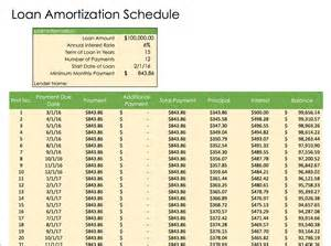 loan schedule template excel amortization schedule amortization