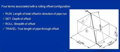 Rolling Offset Plumbing by Www Qcinspector Piping Rolling Offset