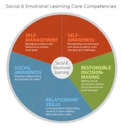 and social emotional learning social