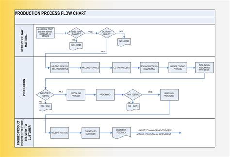 process flow diagram manufacturing wire harness manufacturing process flow wiring diagrams