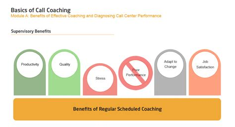 call coaching template supervision the call center school