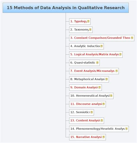 Analysis Methods College Essays College Application Essays Research Methods And Data Analysis