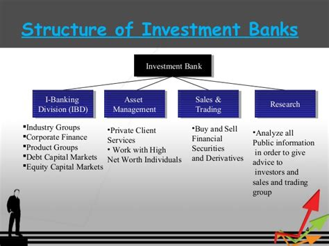 invest in banks career in investment banking