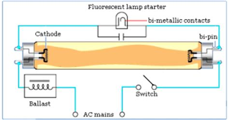 insight working of tubelight of starter how starter works