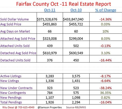 fairfax county housing market report for oct 2011 home
