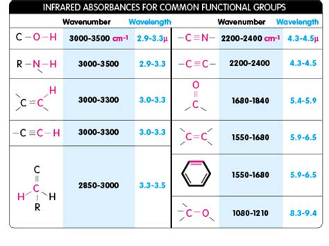 ir spectrum functional groups table infrared absorbances for common functional groups