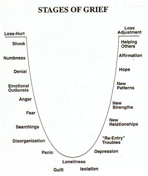 Stages Of Writing An Essay by Best 25 Stages Of Grief Ideas On Phases Of Grief Writing Characters And Grief