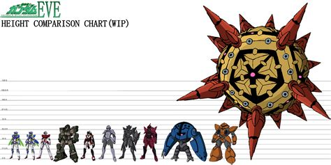 all mobile suits mobile suit gundam height comparison chart wip by