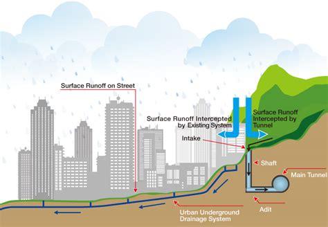 Water In Basement Solutions - hong kong west drainage tunnel