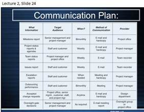 communication plans examples