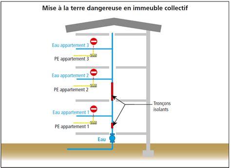 Installation Prise De Terre 1747 by Mise 224 La Terre Des Immeubles Existants Professionnels