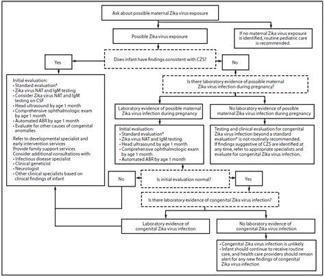 100 asymptomatic viral shedding pregnancy