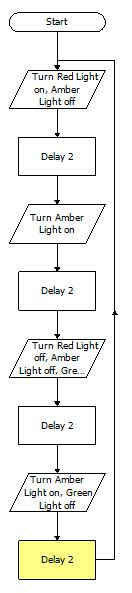 flowchart for traffic lights traffic lights gpio resources