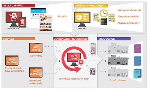 efi workflow efi fiery central overview