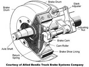 Air Brake System Components And Location Http Www Truckt Cold Weather Operation Considerations