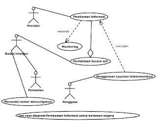 cara membuat use case diagram di rational rose jejak tapak kuliah tugas use case diagram perekam