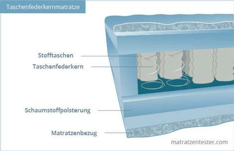 taschenfederkernmatratze oder kaltschaummatratze taschenfederkernmatratze was macht sie einzigartig