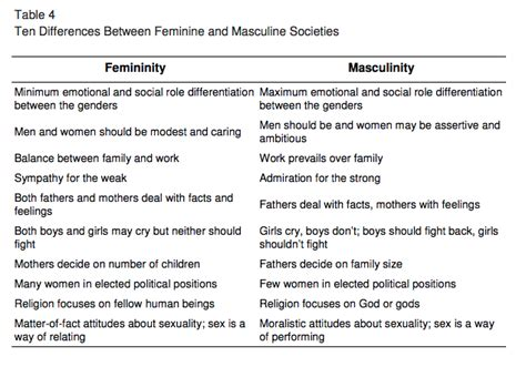 Femininity And Masculinity Essay by Masculinity Vs Femininity Www Pixshark Images Galleries With A Bite