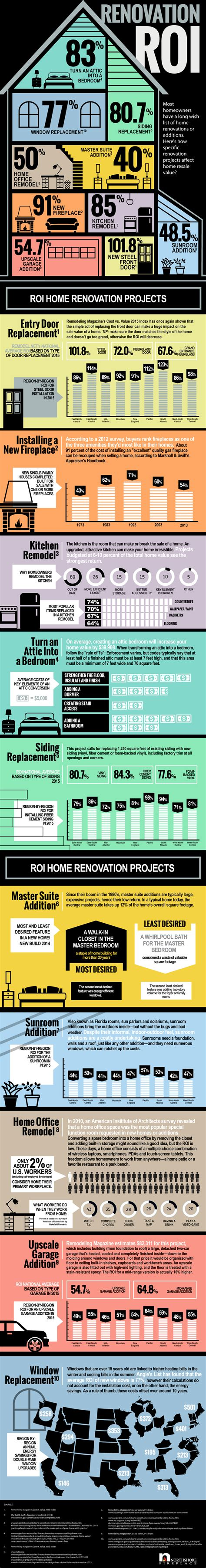 renovation roi infograph klam construction klamco