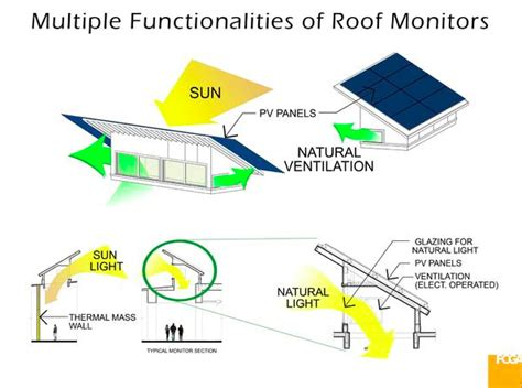 Monitor Roof rooftop alterations like skylights and roof monitors can
