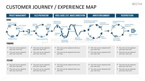 26 Best Retail Customer Journey Maps Images On Pinterest Customer Journey Mapping Customer Customer Journey Map Powerpoint Template