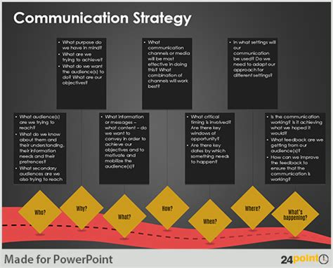 Communication Plan Ppt Template communication strategy exle pacq co