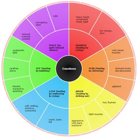 How Color Affects Your Mood be positive how negative emotions affects our physical