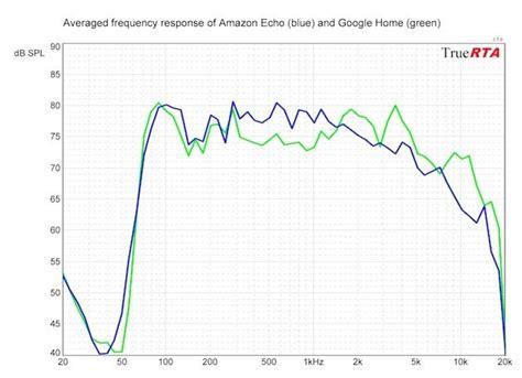 amazon echo  google home  voice controlled