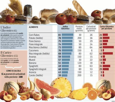 alimenti dimagrire dieta dell indice glicemico dimagrire mangiando i giusti