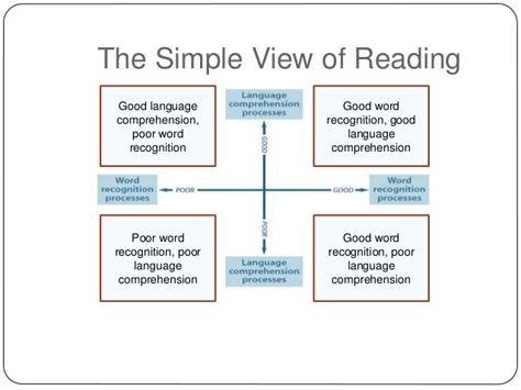 simple view of reading diagram janet brennan new eng curric 12 march15