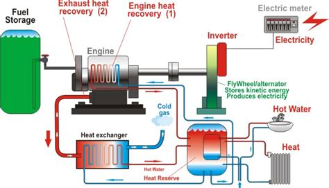 Chp Scale Locations Chp Scale Locations Micro Chp | small scale cogeneration including automotive applications
