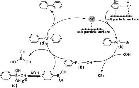 Suzuki Miyaura Coupling Reaction Salty Suzuki Miyaura Reactions Green Chemistry