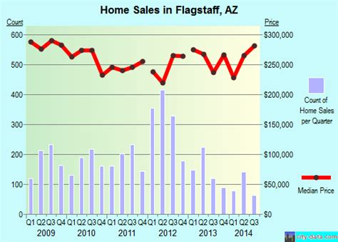 Of Arizona Mba Employment Profile by Flagstaff Arizona Az 86001 86011 Profile Population
