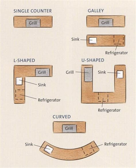 outdoor kitchen floor plans pin by debra on outdoor kitchen ideas