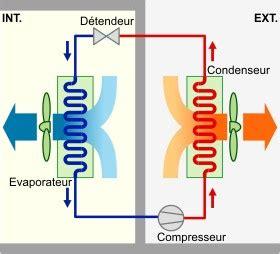 principe de fonctionnement d une chambre froide la r 233 gulation de puissance des groupes frigorifiques