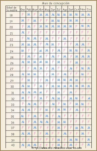 tabla maya de embarazo m 233 todos caseros para saber el sexo del beb 233 mis remedios
