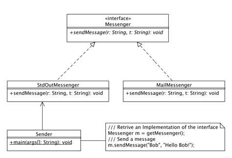 journaldev design patterns design pattern interface implementation bridge design