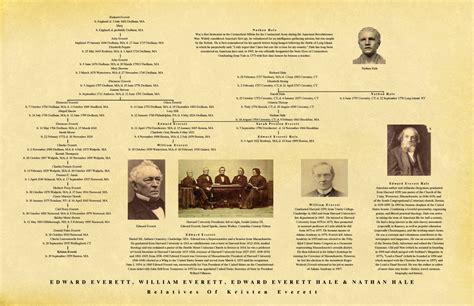 professional genealogy charts family trees genealogy testimonials melick professional genealogists
