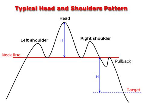 trading pattern head and shoulders head and shoulders pattern explained in details