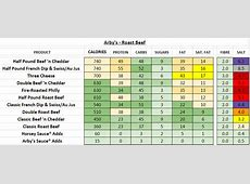 Arbys nutrition guide Arby S Nutritional Information