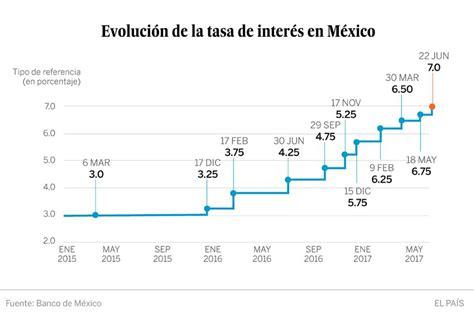 cambio en mercadolibre mxico tasa de cambio mexico tasa de cambio mexico m 233 xico