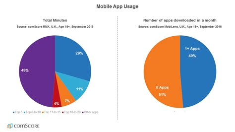 2016 download mobile app app market continues to grow despite saturation consumer