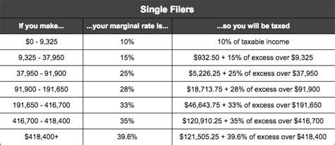 taxable income table 2017 2017 federal income tax brackets and retirement