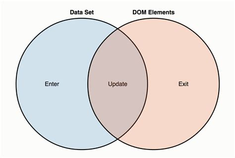 understanding venn diagrams and set operations tech time